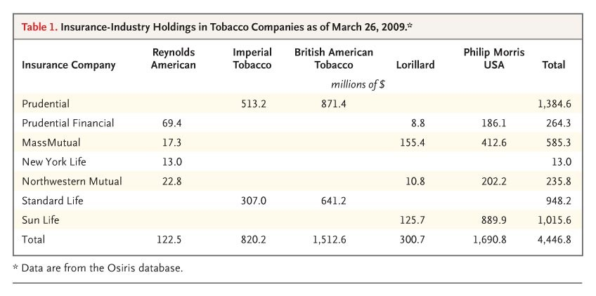 insurance holdings in big tobacco